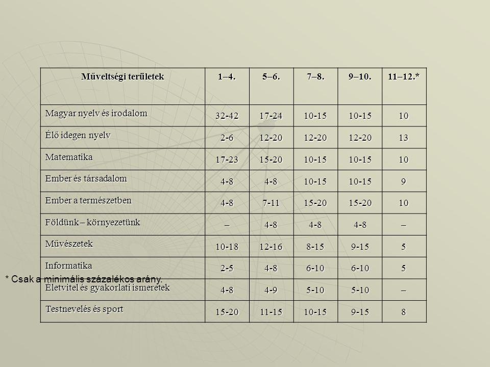 Műveltségi területek 1–4.5–6.7–8.9–10.11–12.* Magyar nyelv és irodalom 32-4217-2410-1510-1510 Élő idegen nyelv 2-612-2012-2012-2013 Matematika 17-2315-2010-1510-1510 Ember és társadalom 4-84-810-1510-159 Ember a természetben 4-87-1115-2015-2010 Földünk – környezetünk –4-84-84-8– Művészetek 10-1812-168-159-155 Informatika 2-54-86-106-105 Életvitel és gyakorlati ismeretek 4-84-95-105-10– Testnevelés és sport 15-2011-1510-159-158 * Csak a minimális százalékos arány.