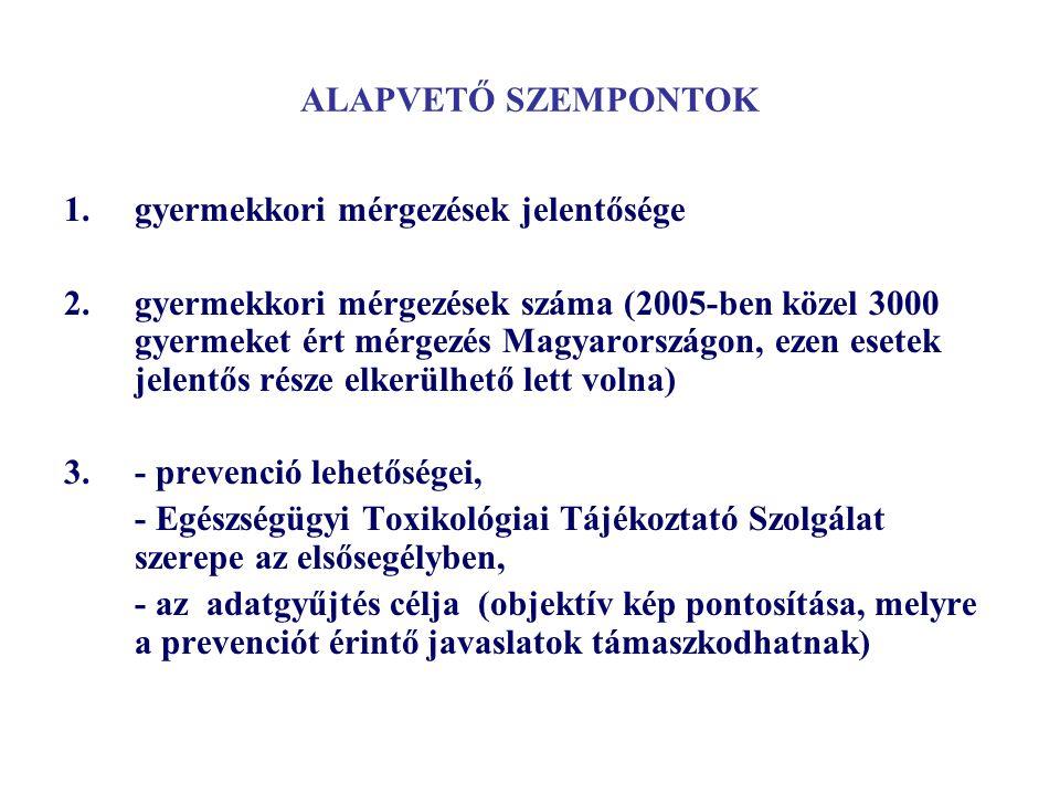 ALAPVETŐ SZEMPONTOK 1.gyermekkori mérgezések jelentősége 2.gyermekkori mérgezések száma (2005-ben közel 3000 gyermeket ért mérgezés Magyarországon, ez