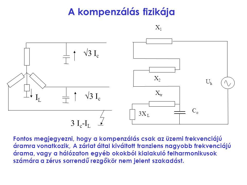 A kompenzálás fizikája 3 I c -I L √3 I c ILIL Fontos megjegyezni, hogy a kompenzálás csak az üzemi frekvenciájú áramra vonatkozik, A zárlat által kivá
