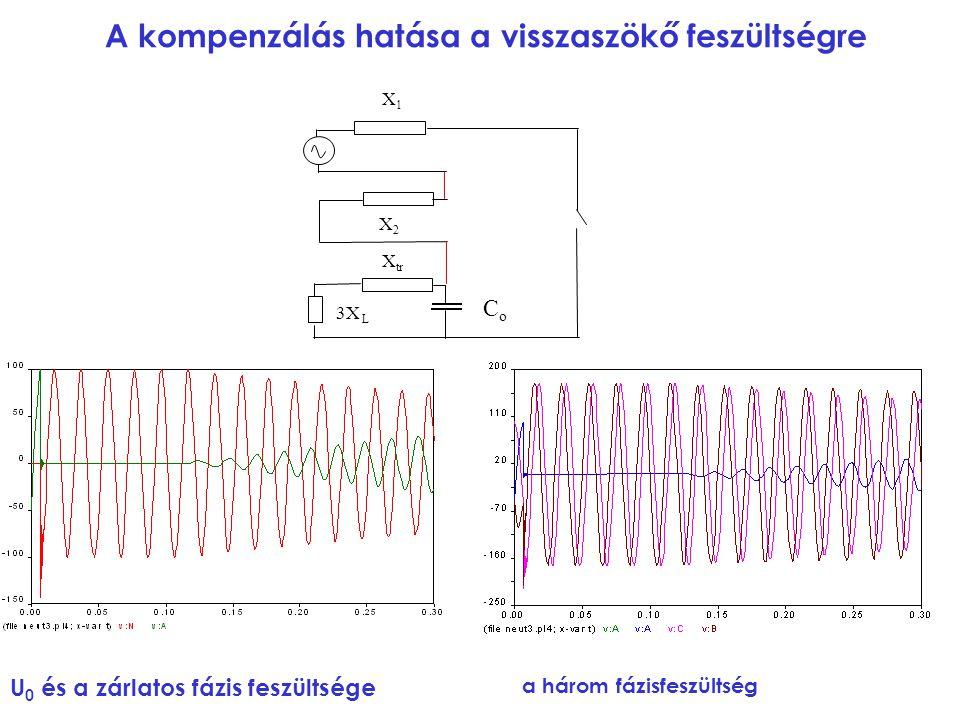 A kompenzálás hatása a visszaszökő feszültségre U 0 és a zárlatos fázis feszültsége a három fázisfeszültség X1X1 3X L X tr X2X2 CoCo