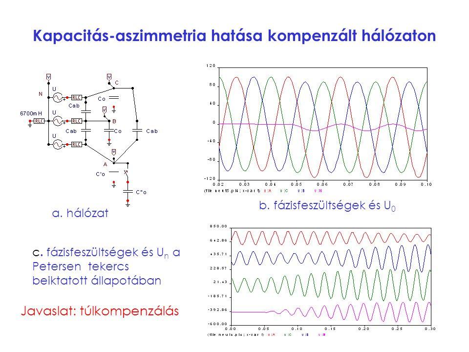 Kapacitás-aszimmetria hatása kompenzált hálózaton c. fázisfeszültségek és U n a Petersen tekercs beiktatott állapotában a. hálózat b. fázisfeszültsége