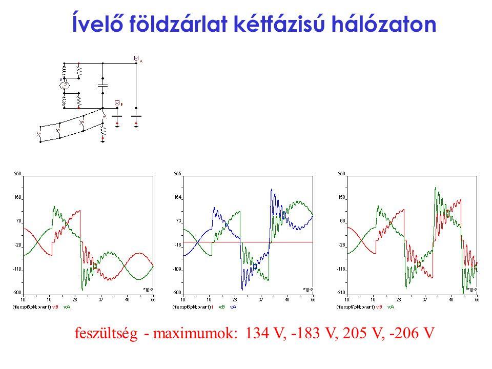 Ívelő földzárlat kétfázisú hálózaton feszültség - maximumok: 134 V, -183 V, 205 V, -206 V