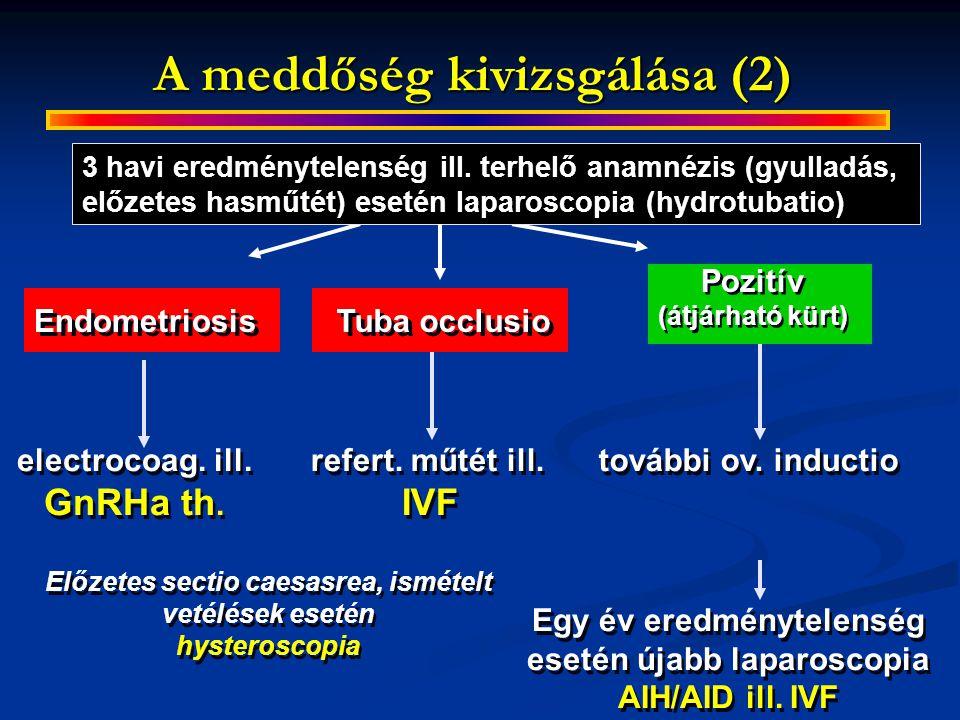 A meddőség kivizsgálása(2) Endometriosis electrocoag. ill. GnRHa th. további ov. inductio refert. műtét ill. IVF Előzetes sectio caesasrea, ismételt v