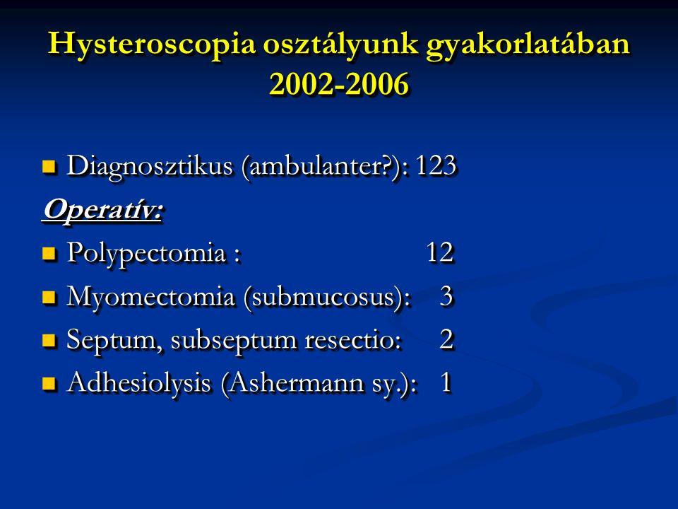 Hysteroscopia osztályunk gyakorlatában 2002-2006 Diagnosztikus (ambulanter?): 123 Diagnosztikus (ambulanter?): 123Operatív: Polypectomia :12 Polypecto