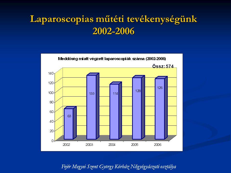 Laparoscopias műtéti tevékenységünk 2002-2006 Össz: 574 Fejér Megyei Szent György Kórház Nőgyógyászati osztálya