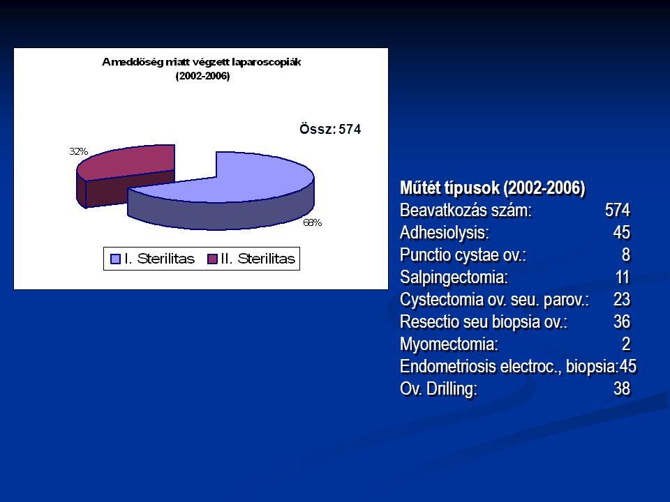 Műtét típusok (2002-2006) Beavatkozás szám: 574 Adhesiolysis:45 Punctio cystae ov.:8 Salpingectomia:11 Cystectomia ov. seu. parov.:23 Resectio seu bio