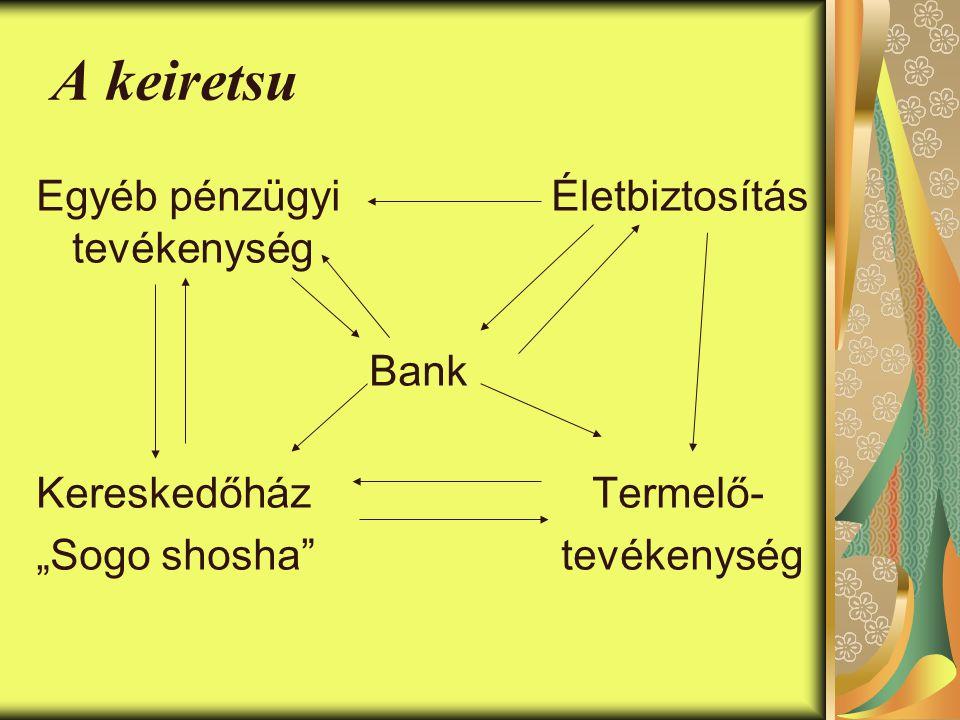 """A keiretsu Egyéb pénzügyi Életbiztosítás tevékenység Bank Kereskedőház Termelő- """"Sogo shosha tevékenység"""