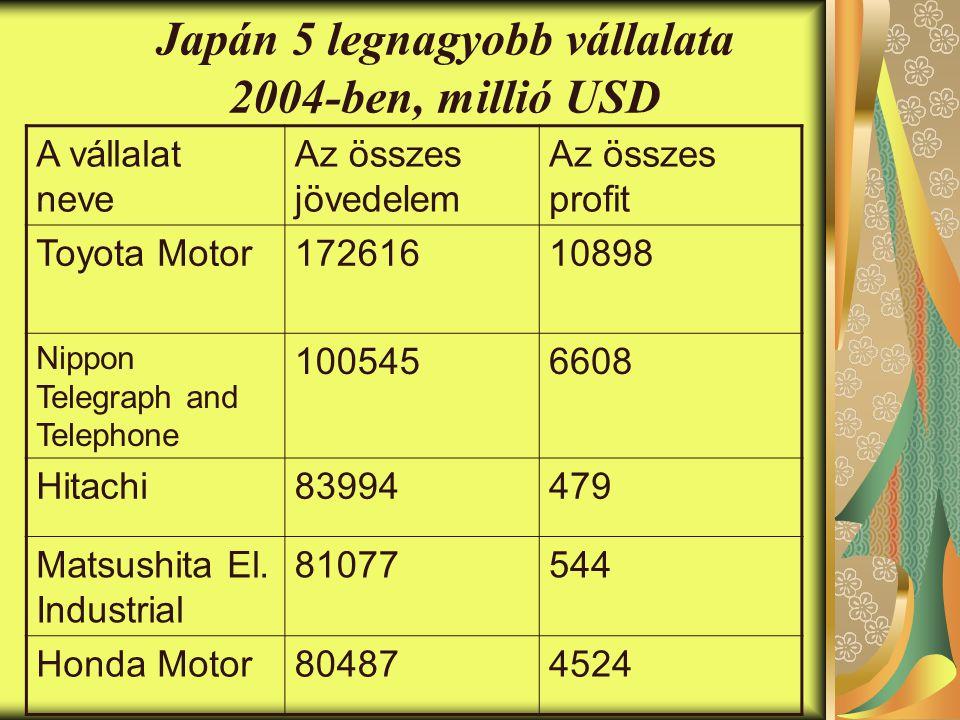 Japán 5 legnagyobb vállalata 2004-ben, millió USD A vállalat neve Az összes jövedelem Az összes profit Toyota Motor17261610898 Nippon Telegraph and Telephone 1005456608 Hitachi83994479 Matsushita El.