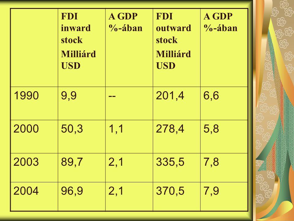 FDI inward stock Milliárd USD A GDP %-ában FDI outward stock Milliárd USD A GDP %-ában 19909,9--201,46,6 200050,31,1278,45,8 200389,72,1335,57,8 200496,92,1370,57,9