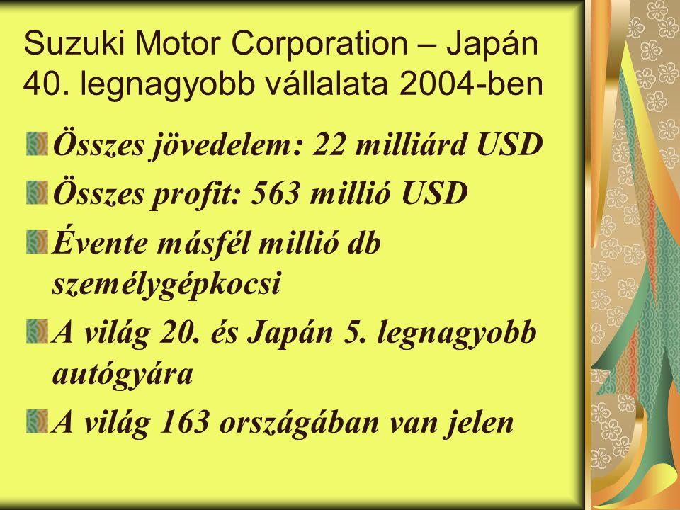 Suzuki Motor Corporation – Japán 40.
