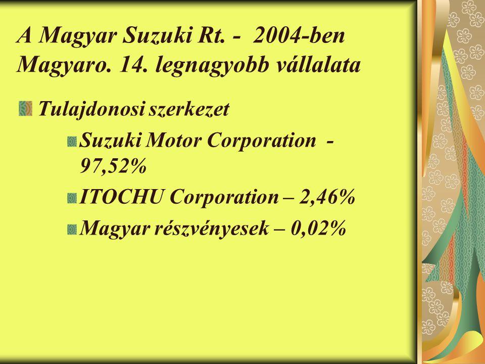 A Magyar Suzuki Rt.- 2004-ben Magyaro. 14.