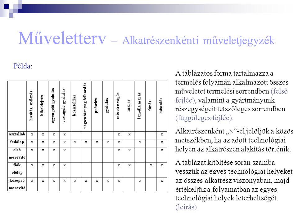 Műveletterv – Alkatrészenkénti műveletjegyzék A táblázatos forma tartalmazza a termelés folyamán alkalmazott összes műveletet termelési sorrendben (fe