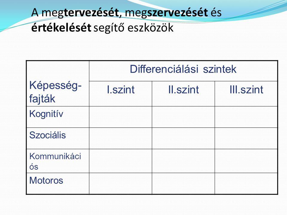 A megtervezését, megszervezését és értékelését segítő eszközök Képesség- fajták Differenciálási szintek I.szintII.szintIII.szint Kognitív Szociális Ko