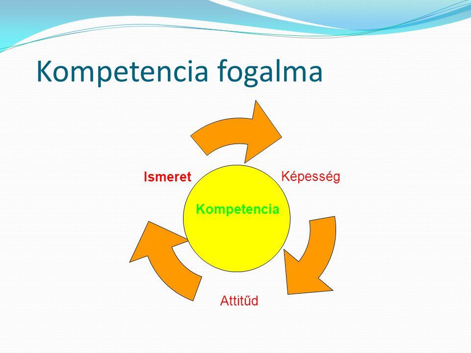 Kompetencia fogalma Kompetencia