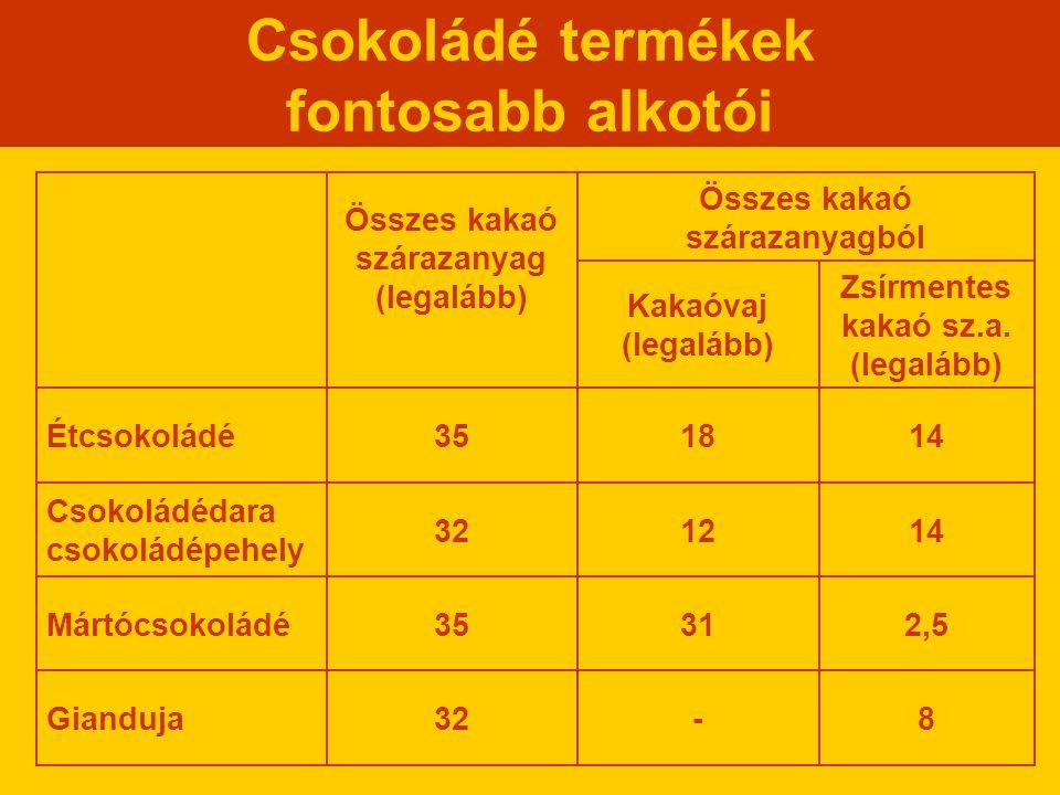 Csokoládé termékek fontosabb alkotói Zsírmentes kakaó sz.a. (legalább) Kakaóvaj (legalább) 8-32Gianduja 2,53135Mártócsokoládé 141232 Csokoládédara cso