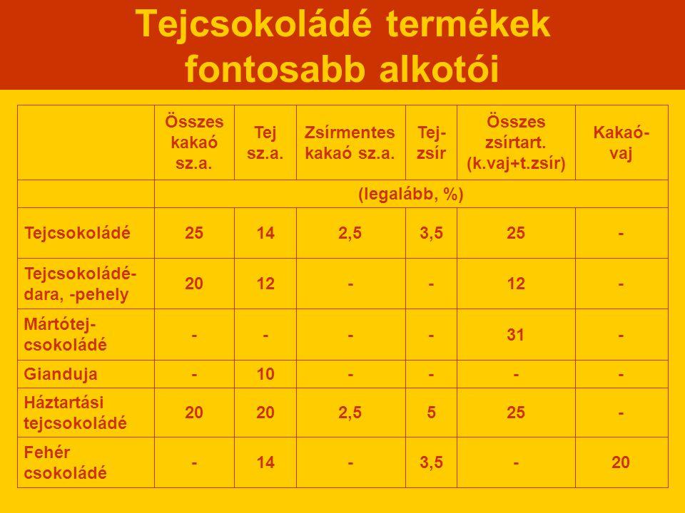 Tejcsokoládé termékek fontosabb alkotói (legalább, %) 20-3,5-14- Fehér csokoládé -2552,520 Háztartási tejcsokoládé ----10-Gianduja -31---- Mártótej- c
