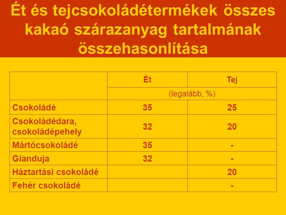 Ét és tejcsokoládétermékek összes kakaó szárazanyag tartalmának összehasonlítása (legalább, %) -Fehér csokoládé 20Háztartási csokoládé -32Gianduja -35