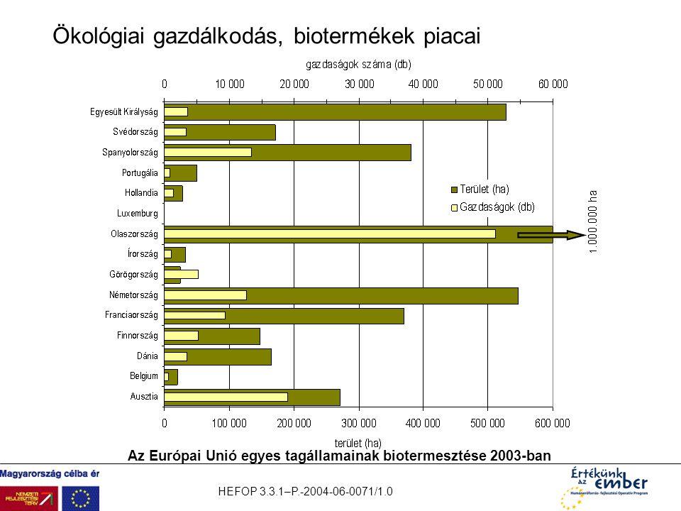 HEFOP 3.3.1–P.-2004-06-0071/1.0 Ökológiai gazdálkodás, biotermékek piacai Az Európai Unió egyes tagállamainak biotermesztése 2003-ban