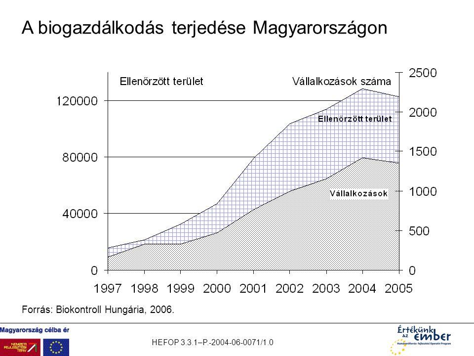 HEFOP 3.3.1–P.-2004-06-0071/1.0 A biogazdálkodás terjedése Magyarországon Forrás: Biokontroll Hungária, 2006.