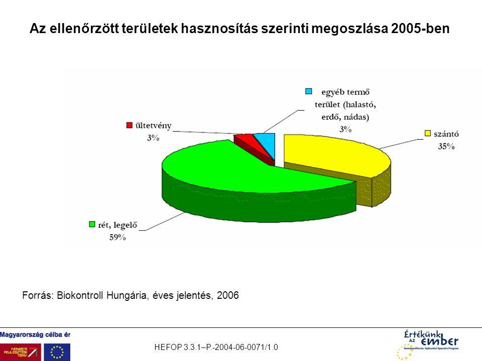 HEFOP 3.3.1–P.-2004-06-0071/1.0 Az ellenőrzött területek hasznosítás szerinti megoszlása 2005-ben Forrás: Biokontroll Hungária, éves jelentés, 2006