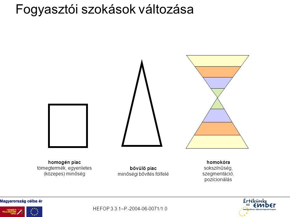HEFOP 3.3.1–P.-2004-06-0071/1.0 Fogyasztói szokások változása homogén piac tömegtermék, egyenletes (közepes) minőség bővülő piac minőségi bővítés fölf