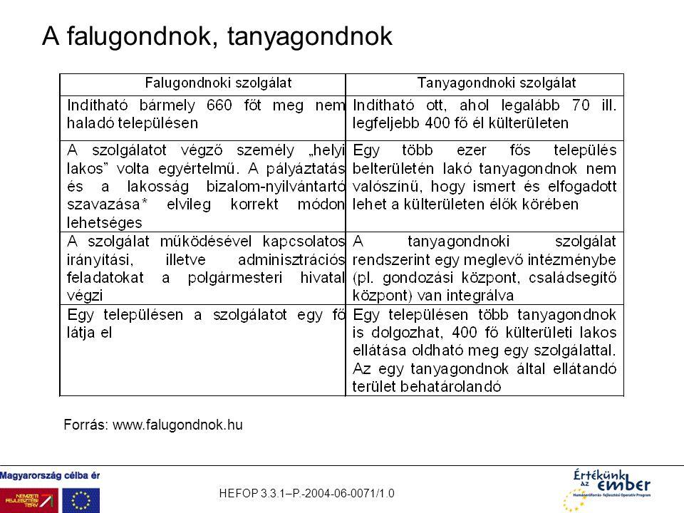 HEFOP 3.3.1–P.-2004-06-0071/1.0 A falugondnok, tanyagondnok Forrás: www.falugondnok.hu