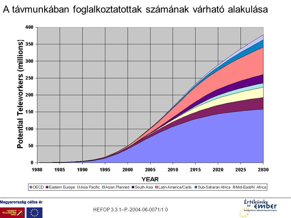 HEFOP 3.3.1–P.-2004-06-0071/1.0 A távmunkában foglalkoztatottak számának várható alakulása