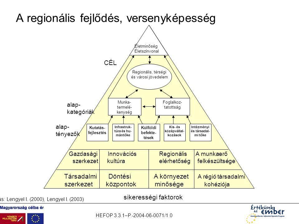 HEFOP 3.3.1–P.-2004-06-0071/1.0 A regionális fejlődés, versenyképesség Életminőség Életszínvonal Foglalkoz- tatottság Munka- termelé- kenység Kutatás-