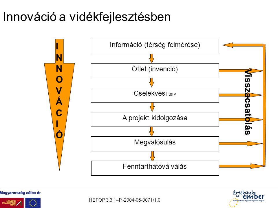HEFOP 3.3.1–P.-2004-06-0071/1.0 Innováció a vidékfejlesztésben Információ (térség felmérése) Ötlet (invenció) Cselekvési terv A projekt kidolgozása Me