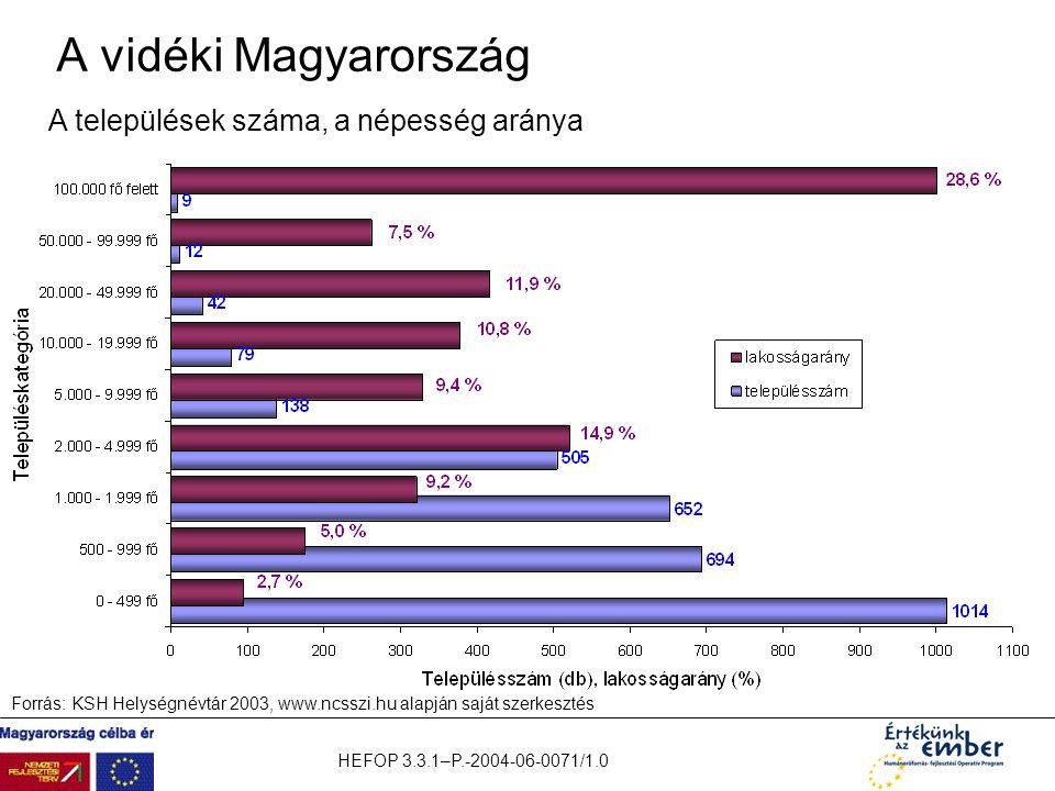 HEFOP 3.3.1–P.-2004-06-0071/1.0 A vidéki Magyarország A települések száma, a népesség aránya Forrás: KSH Helységnévtár 2003, www.ncsszi.hu alapján saj