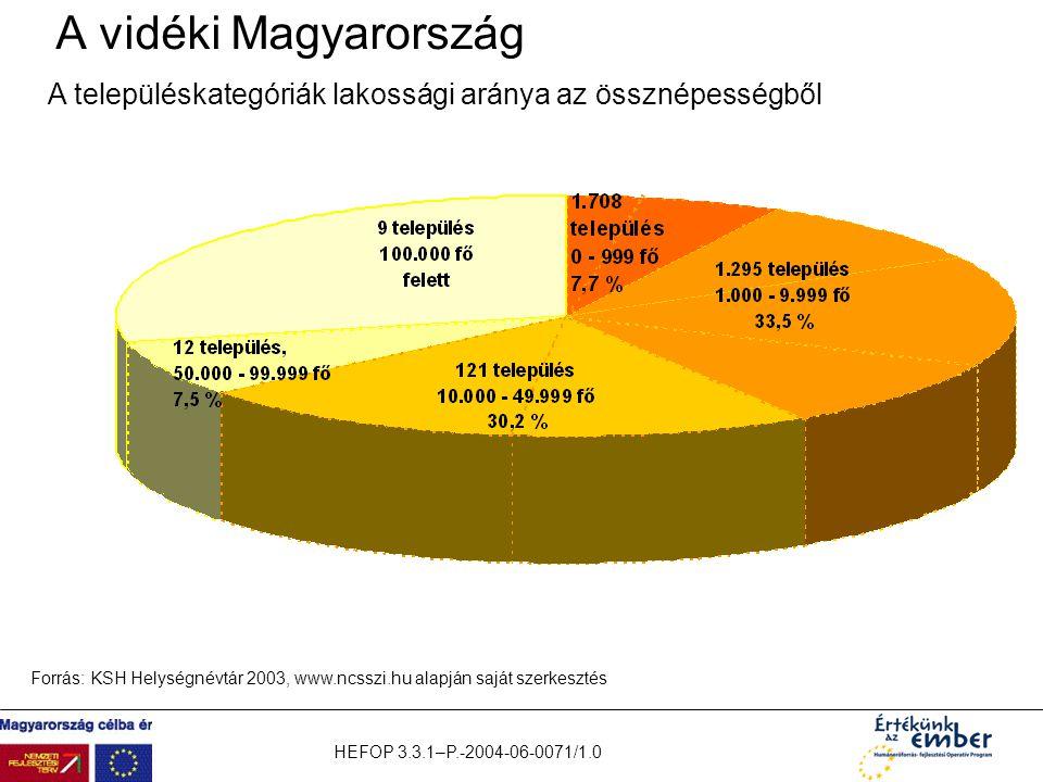 HEFOP 3.3.1–P.-2004-06-0071/1.0 A vidéki Magyarország A településkategóriák lakossági aránya az össznépességből Forrás: KSH Helységnévtár 2003, www.nc