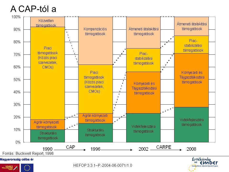 HEFOP 3.3.1–P.-2004-06-0071/1.0 Forrás: Buckwell Report, 1998 A CAP-tól a