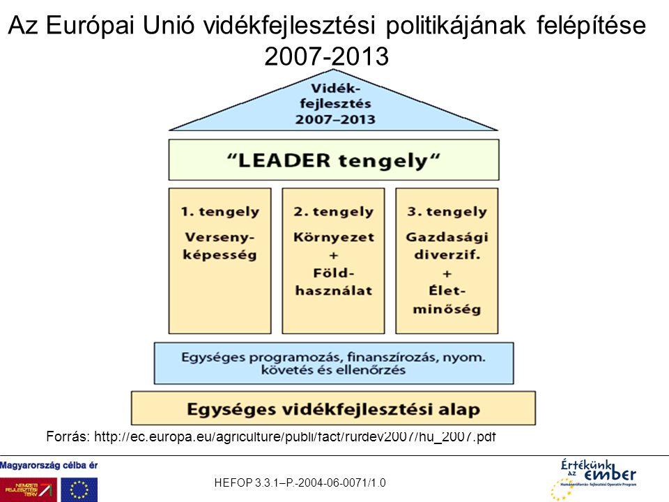 HEFOP 3.3.1–P.-2004-06-0071/1.0 Az Európai Unió vidékfejlesztési politikájának felépítése 2007-2013 Forrás: http://ec.europa.eu/agriculture/publi/fact