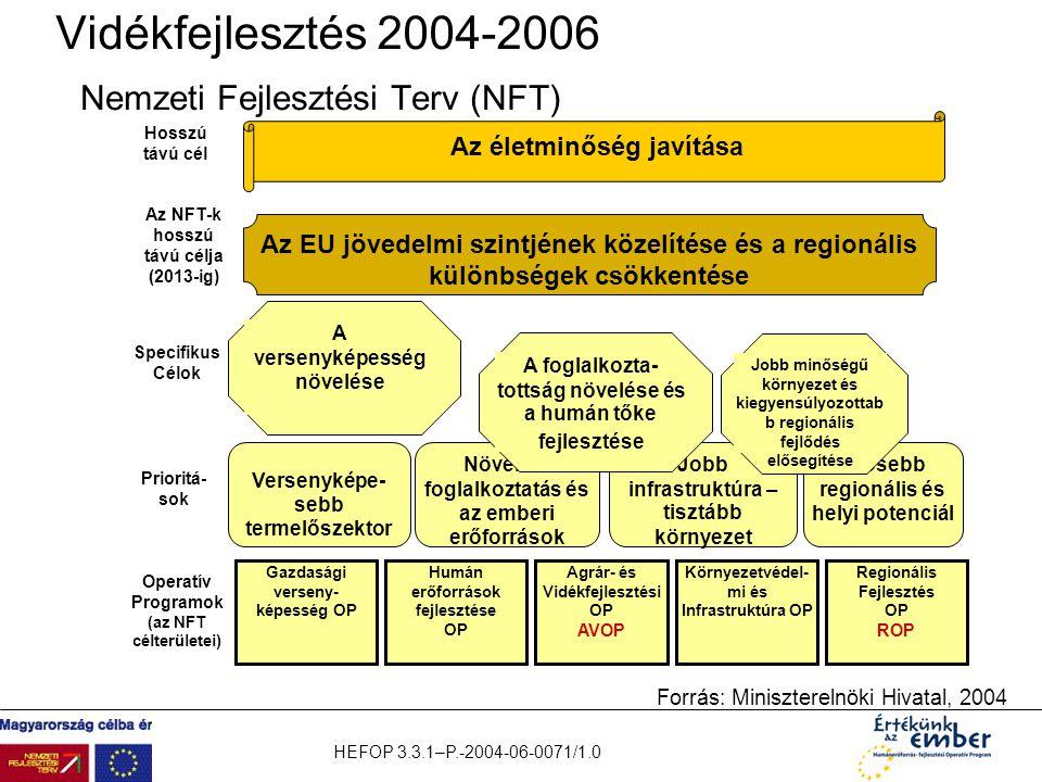 HEFOP 3.3.1–P.-2004-06-0071/1.0 Vidékfejlesztés 2004-2006 Nemzeti Fejlesztési Terv (NFT) Hosszú távú cél Az életminőség javítása Az EU jövedelmi szint