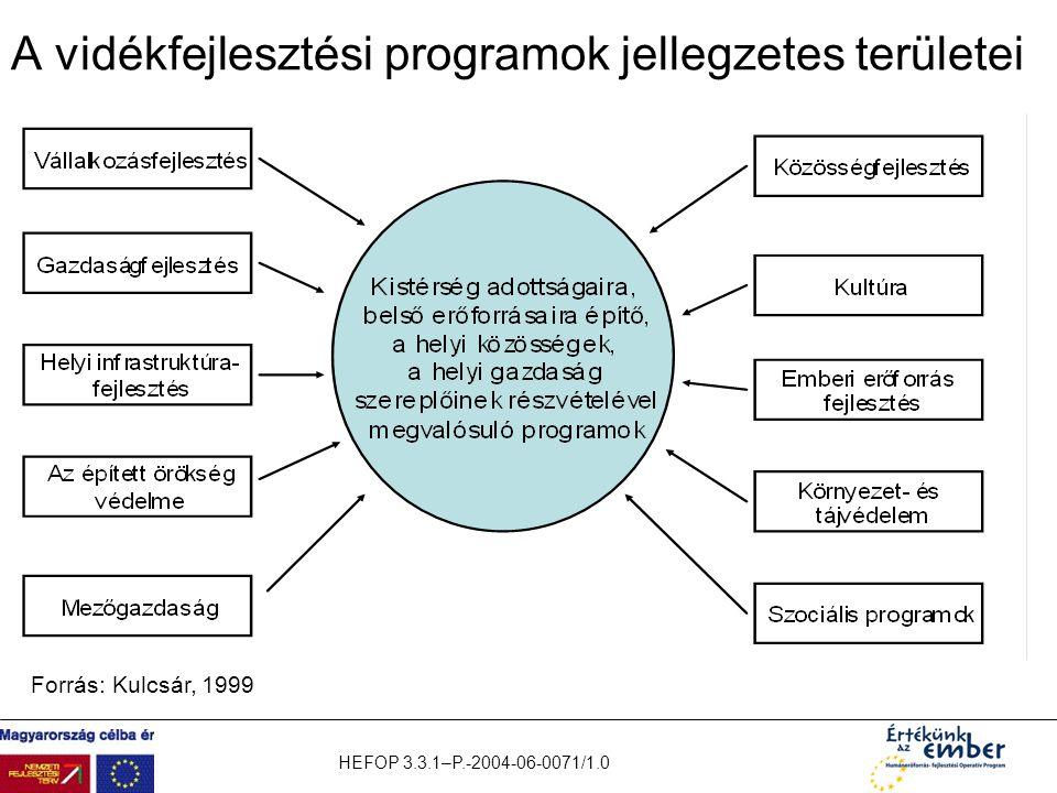 HEFOP 3.3.1–P.-2004-06-0071/1.0 A vidékfejlesztési programok jellegzetes területei Forrás: Kulcsár, 1999