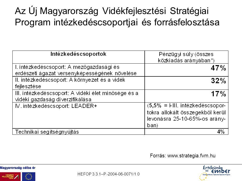 HEFOP 3.3.1–P.-2004-06-0071/1.0 Az Új Magyarország Vidékfejlesztési Stratégiai Program intézkedéscsoportjai és forrásfelosztása Forrás: www.strategia.