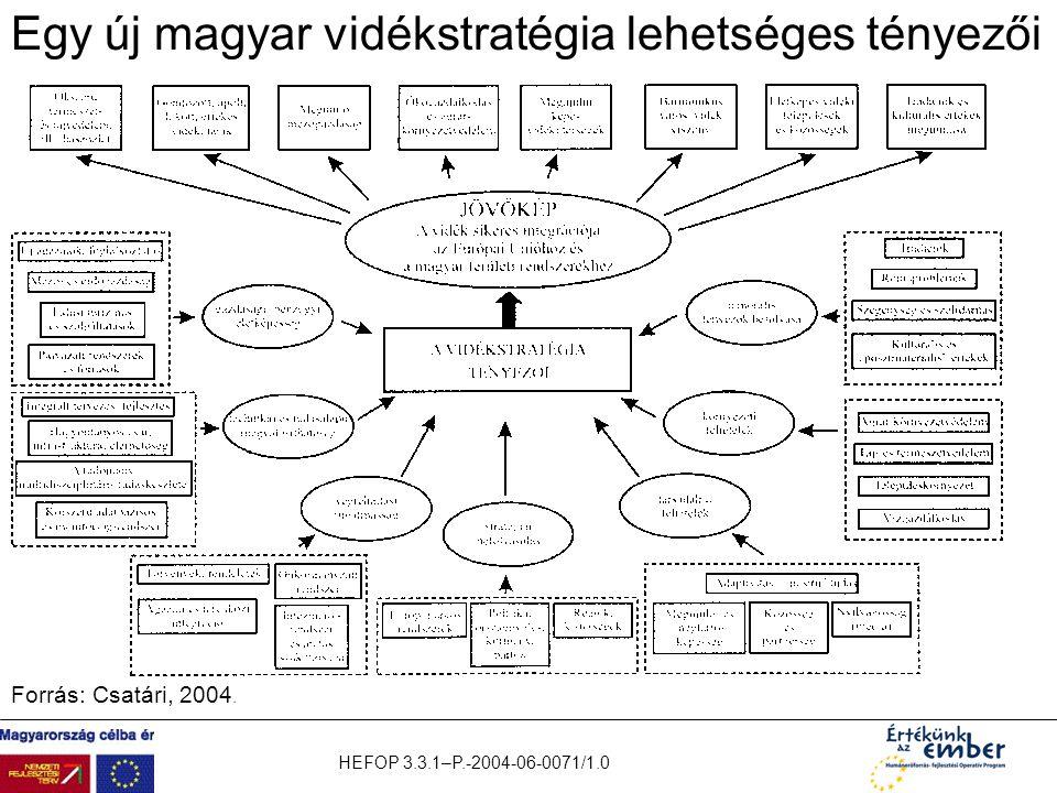 HEFOP 3.3.1–P.-2004-06-0071/1.0 Egy új magyar vidékstratégia lehetséges tényezői Forrás: Csatári, 2004.