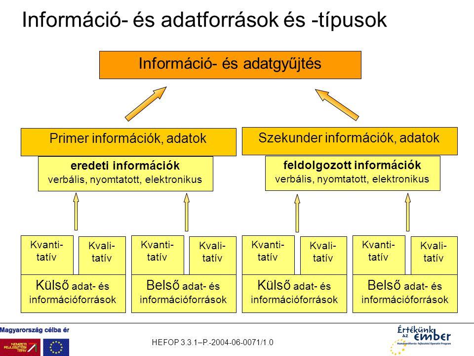 HEFOP 3.3.1–P.-2004-06-0071/1.0 Információ- és adatforrások és -típusok Szekunder információk, adatok Primer információk, adatok feldolgozott informác