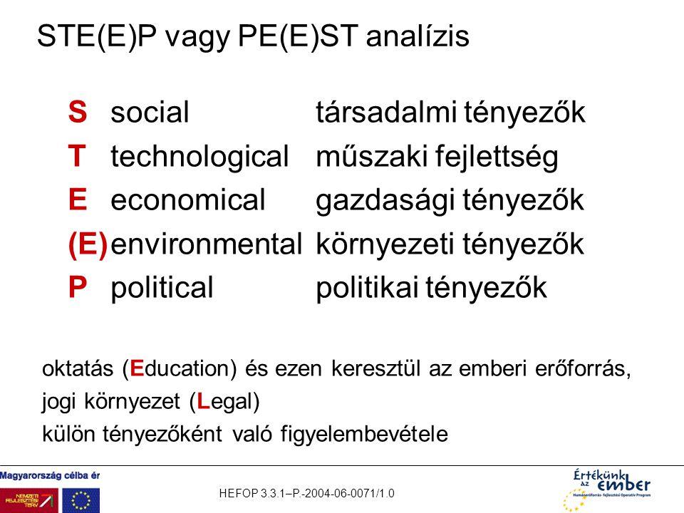 HEFOP 3.3.1–P.-2004-06-0071/1.0 STE(E)P vagy PE(E)ST analízis Ssocialtársadalmi tényezők Ttechnologicalműszaki fejlettség Eeconomicalgazdasági tényező