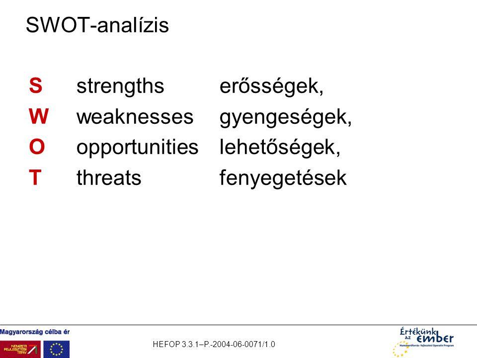 HEFOP 3.3.1–P.-2004-06-0071/1.0 SWOT-analízis Sstrengthserősségek, Wweaknessesgyengeségek, Oopportunitieslehetőségek, Tthreats fenyegetések