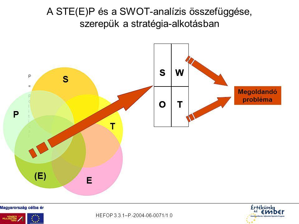 HEFOP 3.3.1–P.-2004-06-0071/1.0 A STE(E)P és a SWOT-analízis összefüggése, szerepük a stratégia-alkotásban P = Political P = Political T S E (E) WS TO