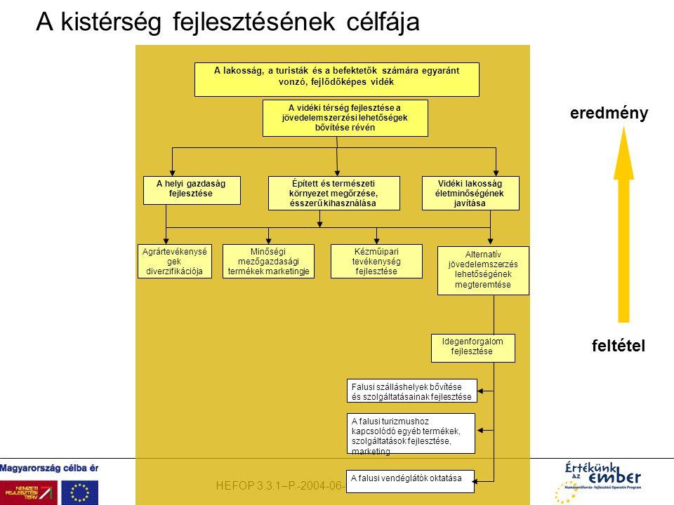 HEFOP 3.3.1–P.-2004-06-0071/1.0 A kistérség fejlesztésének célfája A lakosság, a turisták és a befektetők számára egyaránt vonzó, fejlődőképes vidék A