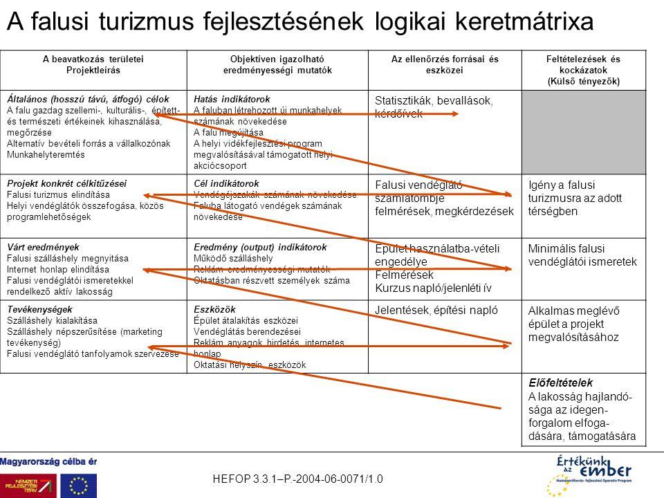 HEFOP 3.3.1–P.-2004-06-0071/1.0 A falusi turizmus fejlesztésének logikai keretmátrixa A beavatkozás területei Projektleírás Objektíven igazolható ered