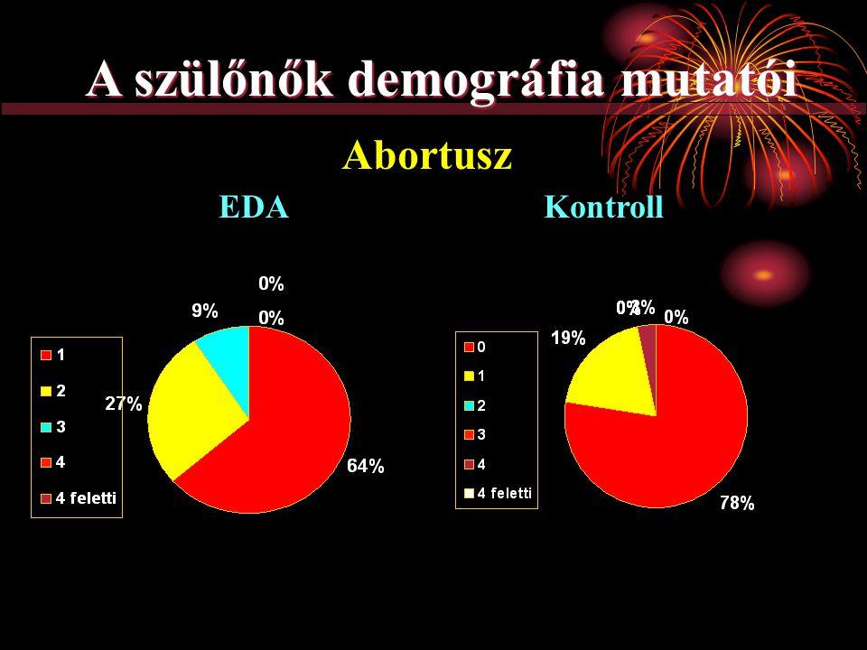 Abortusz EDAKontroll A szülőnők demográfia mutatói