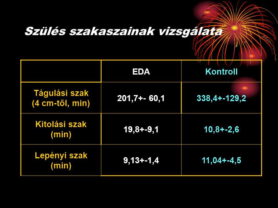 Szülés szakaszainak vizsgálata EDAKontroll Tágulási szak (4 cm-től, min) 201,7+- 60,1338,4+-129,2 Kitolási szak (min) 19,8+-9,110,8+-2,6 Lepényi szak (min) 9,13+-1,411,04+-4,5