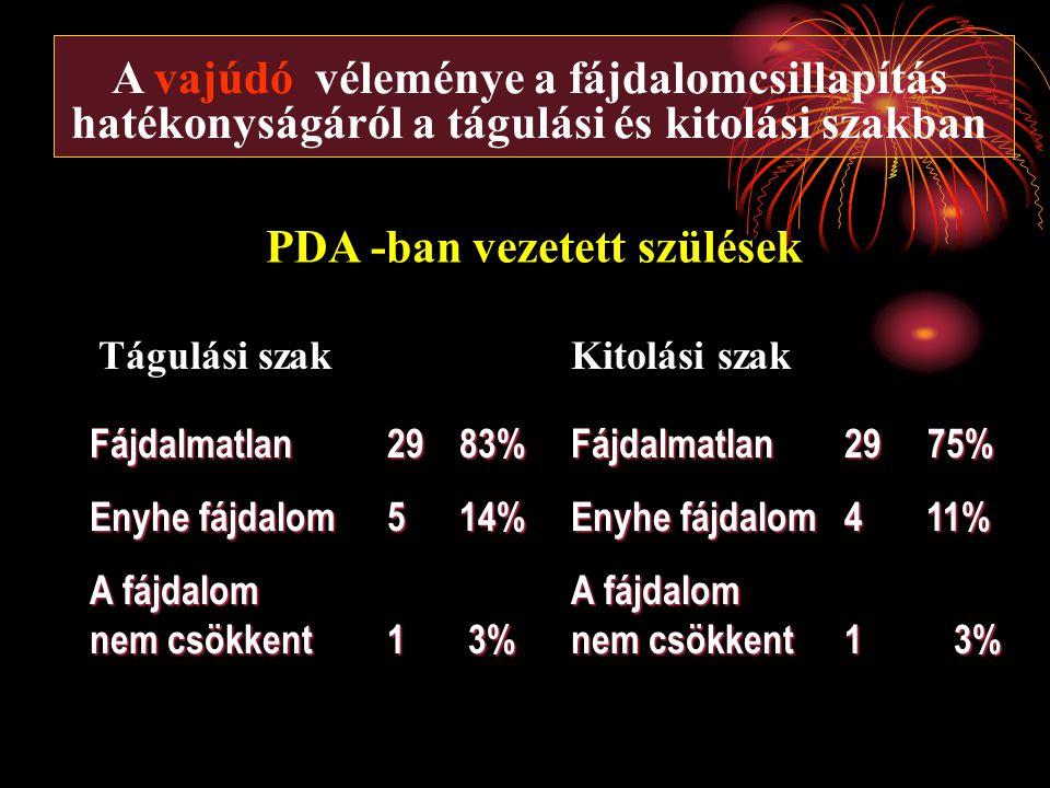 A vajúdó véleménye a fájdalomcsillapítás hatékonyságáról a tágulási és kitolási szakban Tágulási szak Fájdalmatlan2983% Enyhe fájdalom5 14% A fájdalom nem csökkent1 3% Kitolási szak Fájdalmatlan29 75% Enyhe fájdalom4 11% A fájdalom nem csökkent1 3% PDA -ban vezetett szülések