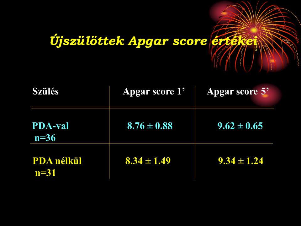 Újszülöttek Apgar score értékei SzülésApgar score 1' Apgar score 5' PDA-val 8.76 ± 0.88 9.62 ± 0.65 n=36 PDA nélkül 8.34 ± 1.49 9.34 ± 1.24 n=31