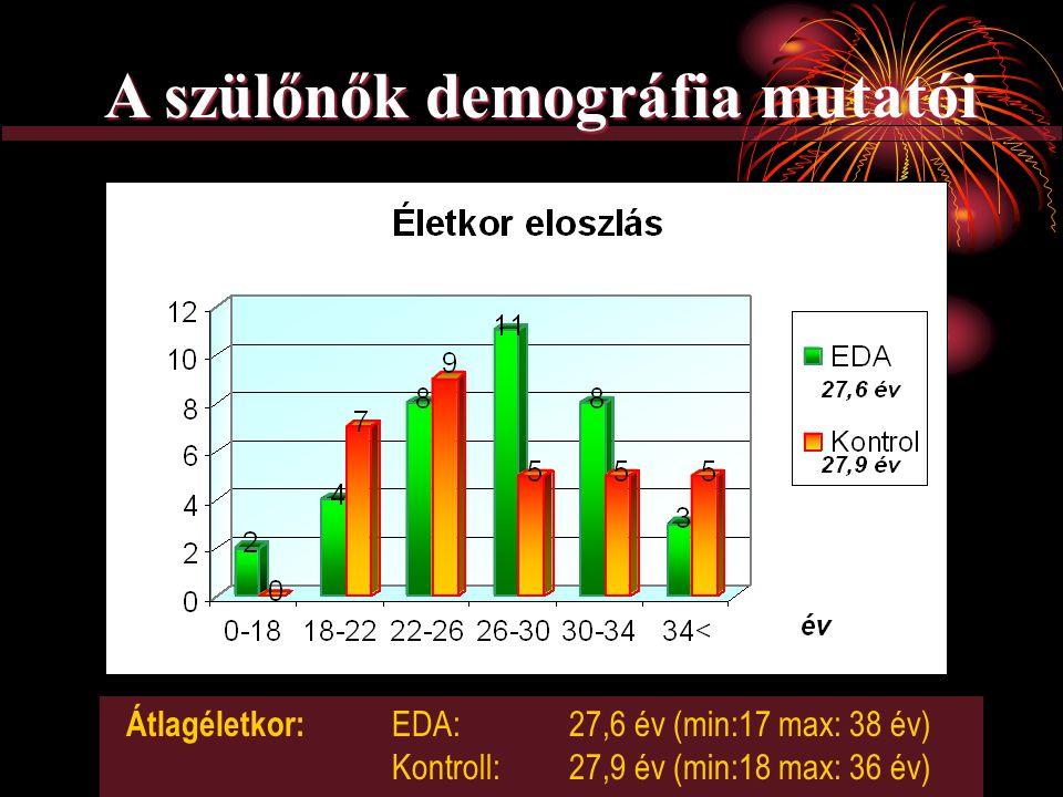 A szülőnők demográfia mutatói Átlagéletkor: EDA: 27,6 év (min:17 max: 38 év) Kontroll:27,9 év (min:18 max: 36 év)