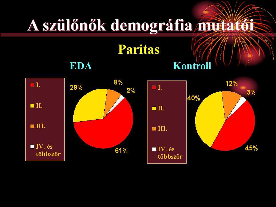 Paritas EDAKontroll A szülőnők demográfia mutatói