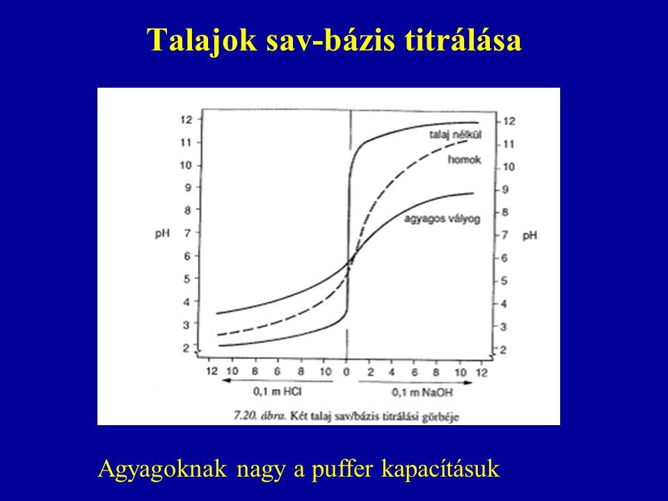 Talajok sav-bázis titrálása Agyagoknak nagy a puffer kapacításuk